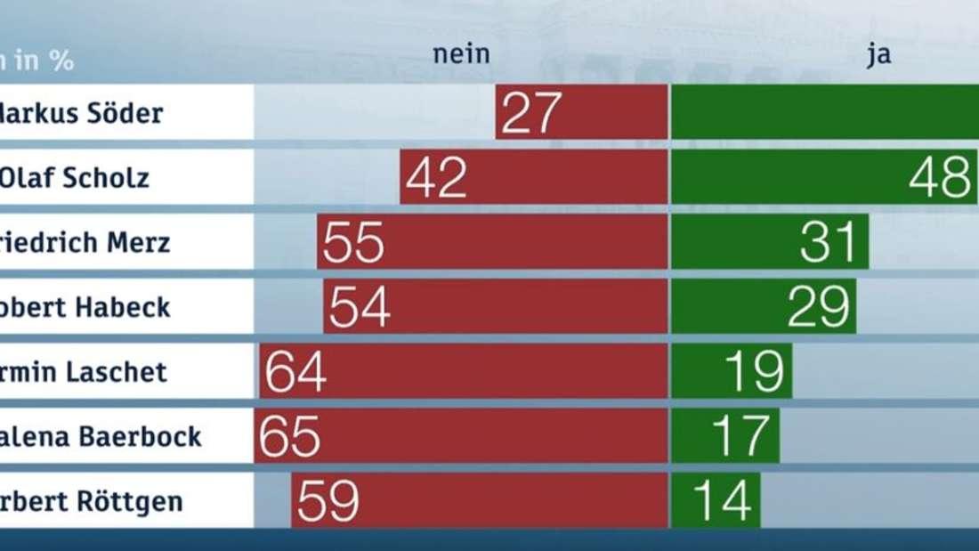 Die aktuellen Werte des ZDF-Politikbarometers. Die Befragten mussten angeben, inwiefern sie den genannten Personen das Kanzleramt zutrauen würden.