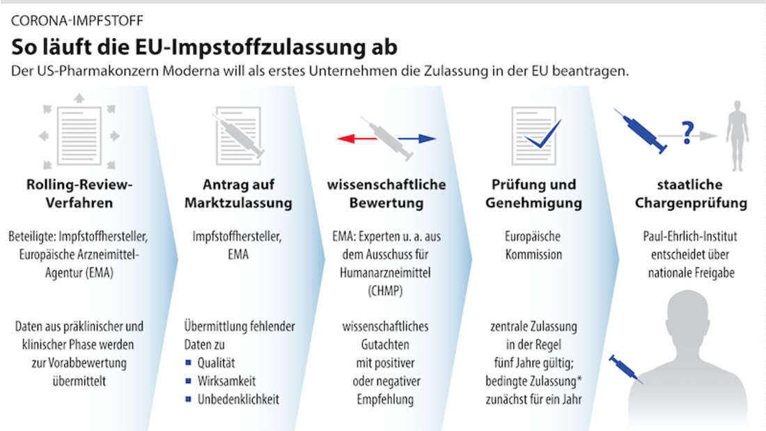 Grafik zum Ablauf der Impfstoffzulassung in der EU.