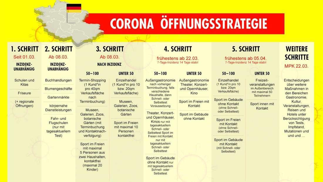 Die Corona-Öffnungsstrategie zeigt, welche Bereiche wann wieder öffnen können.