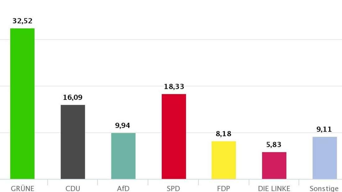 Landtagswahl Baden-Württemberg: Vorläufiges Endergebnis für das Gesamtgebiet Mannheim (Wahlkreis 35 und 36).