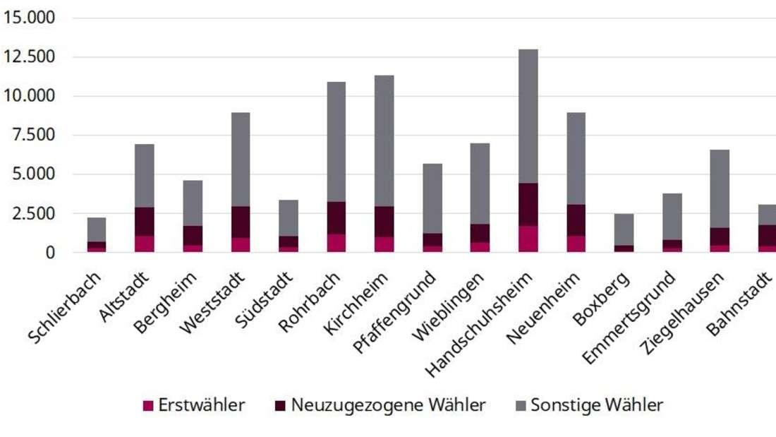 In Heidelberg ist der Anteil an Erstwählern und neu zugezogenen Wählern in der Bahnstadt und in der Altstadt am höchsten.