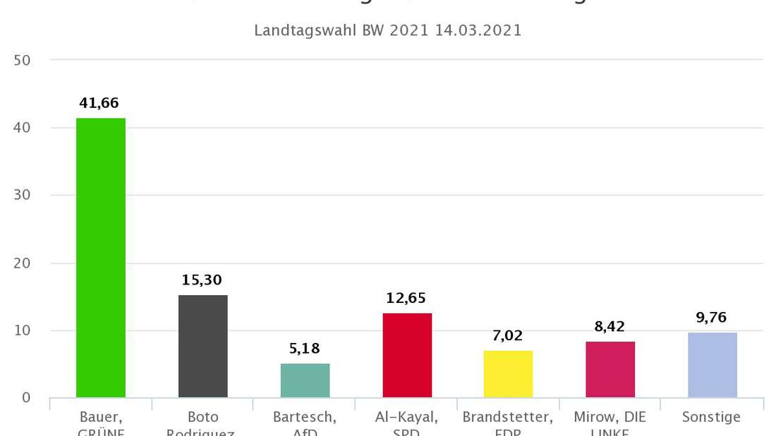 Landtagswahl 2021 BW: Vorläufiges Endergebnis Wahlkreis 34 Heidelberg.