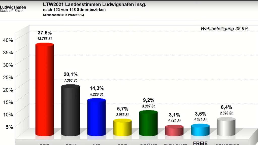 Amtliches Ergebnis Bundestagswahl 2021