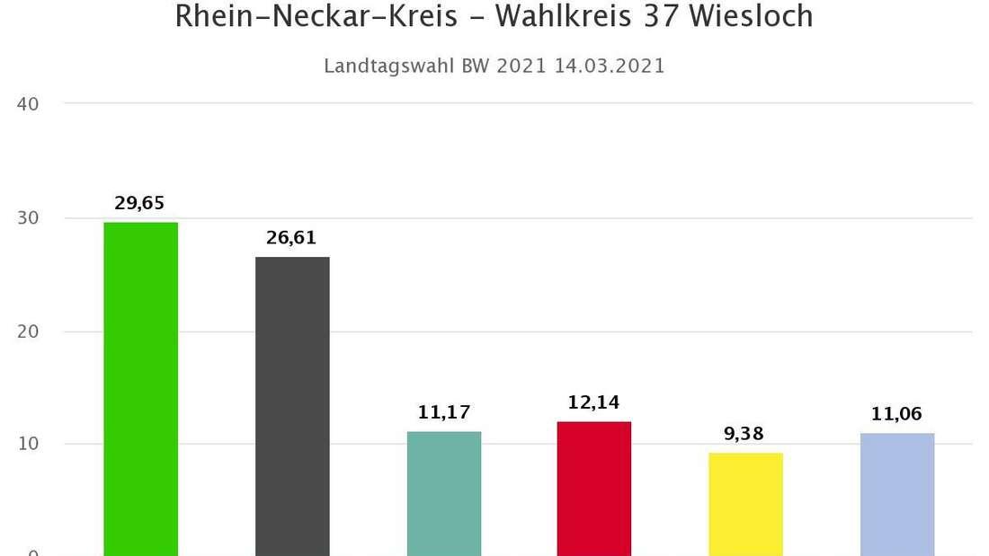 Landtagswahl 2021 BW: Vorläufiges Endergebnis Wahlkreis 37 Wiesloch