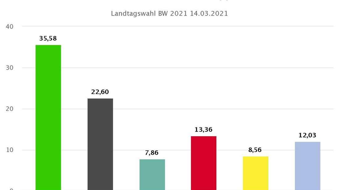 Landtagswahl 2021 BW: Vorläufiges Endergebnis Wahlkreis 39 Weinheim