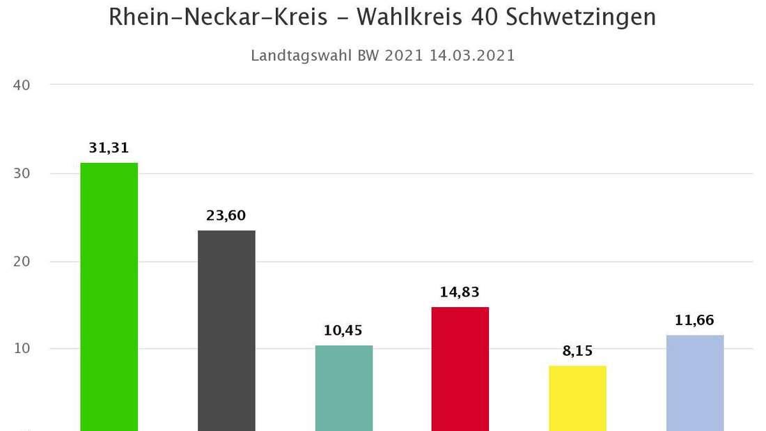 Landtagswahl 2021 BW: Vorläufiges Endergebnis Wahlkreis 40 Schwetzingen
