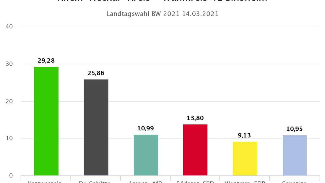 Landtagswahl 2021 BW: Vorläufiges Endergebnis Wahlkreis 41 Sinsheim