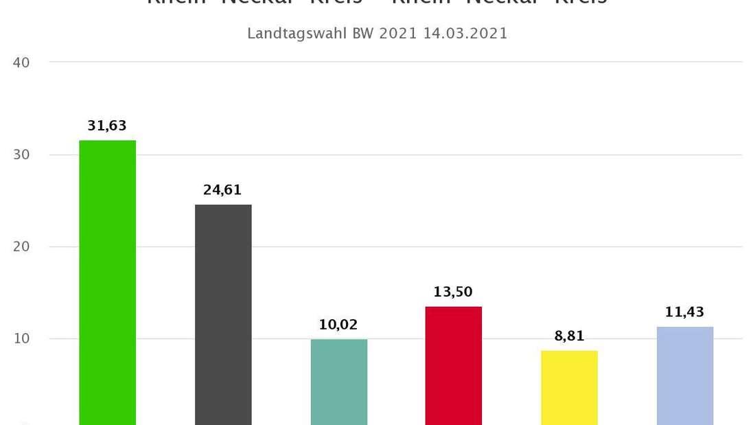 Landtagswahl BW 2021: Gesamt-Stimmenanteil im Rhein-Neckar-Kreis.