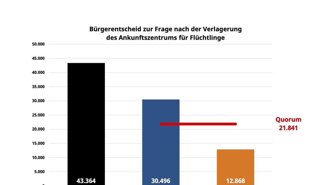 Das Diagramm der Stimmvergabe beim Bürgerentscheid.