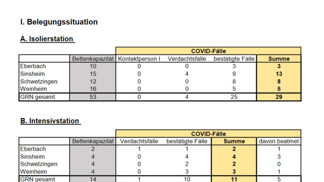 Gesundheitszentren Rhein-Neckar: Übersicht der stationär behandelten Covid-Patienten (20. April).