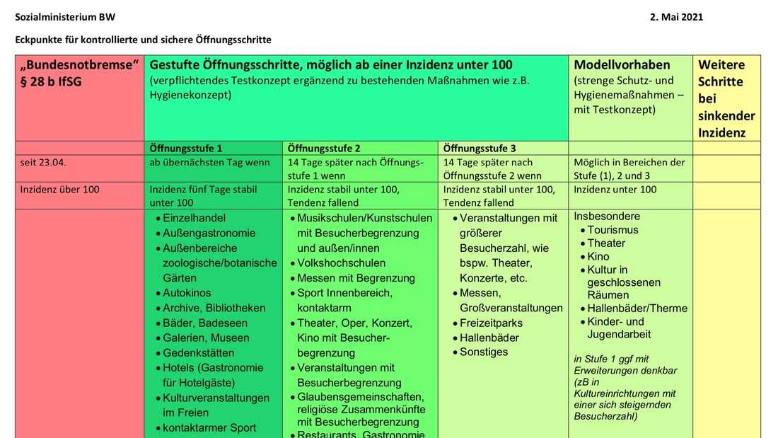 Der Stufenplan für Lockerungen in Baden-Württemberg (Stand: 2. Mai 2021)
