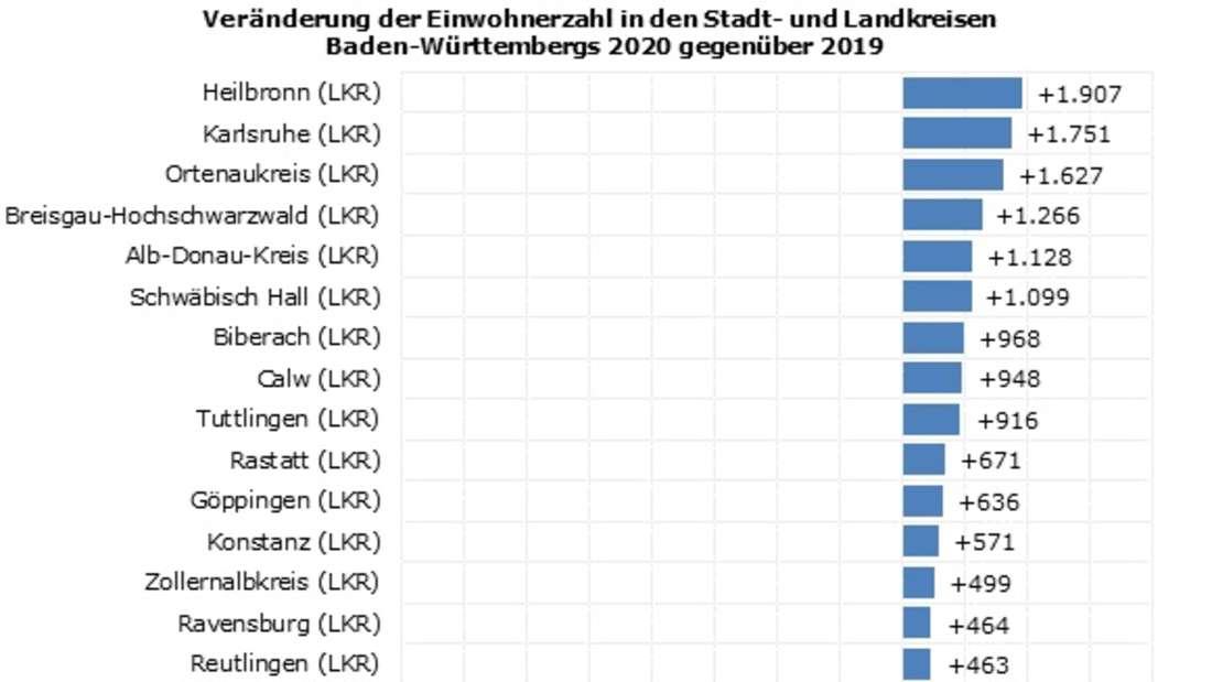 Veränderung der Einwohnerzahl in den Stadt- und Landkreisen Baden-Württembergs 2020 gegenüber 2019