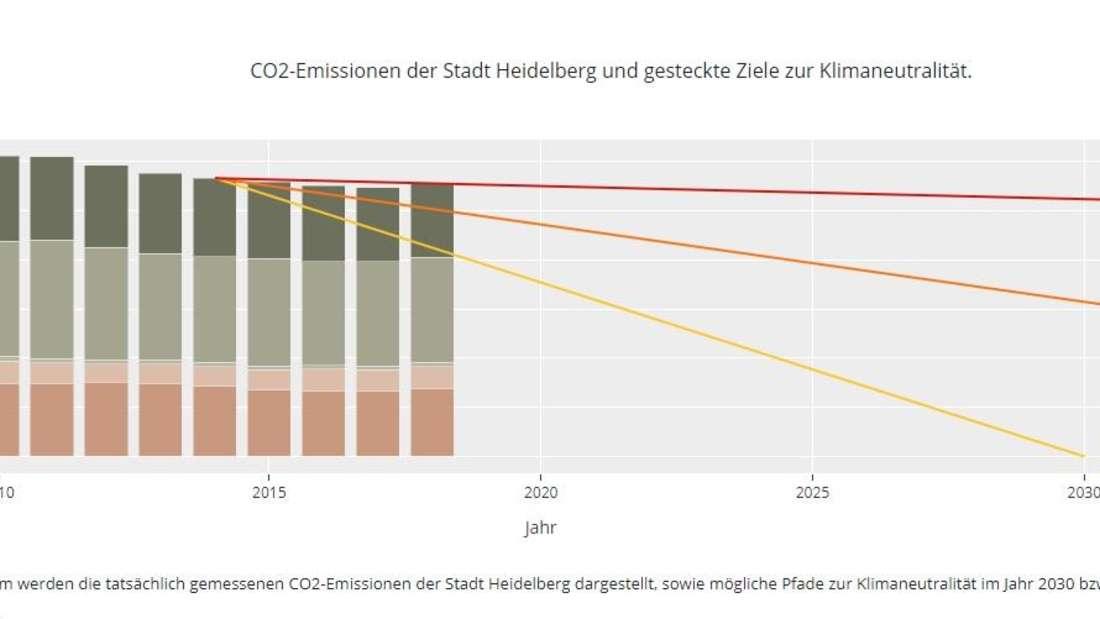 CO2-Emissionen der Stadt Heidelberg und gesteckte Ziele zur Klimaneutralität. (https://co2monitorheidelberg.pythonanywhere.com)