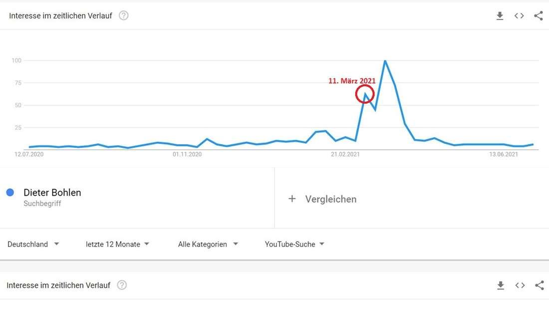 Eine Google Trends-Abfrage zu dem Begriff Dieter Bohlen