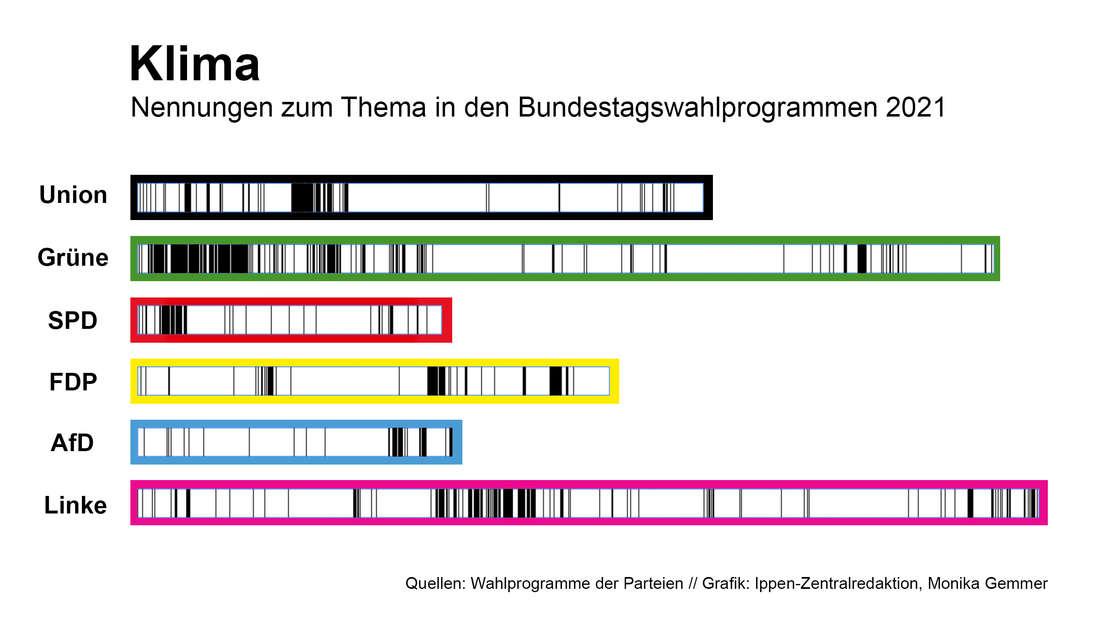 Die Textanalyse zeigt: So häufig kommen Aspekte rund um das Thema Klimapolitik in den Wahlprogrammen der sechs im Bundestag vertretenen Parteien vor.